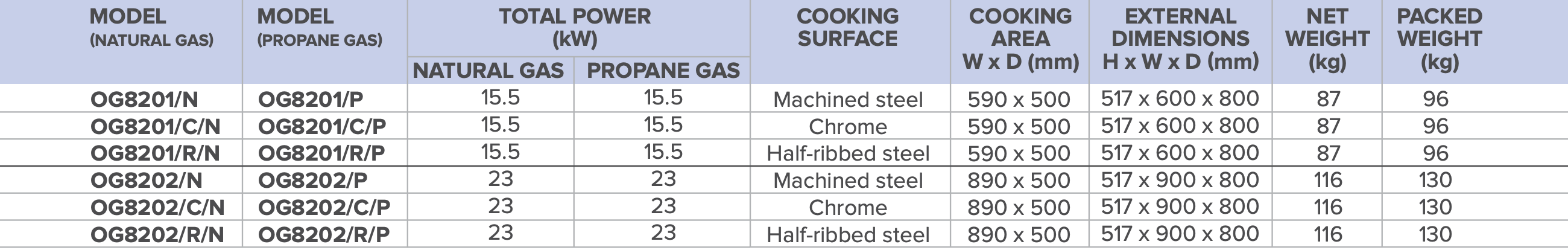 Lincat Opus 800 Gas Griddles table